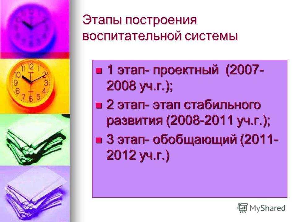 Этапы построения воспитательной системы 1 этап- проектный (2007- 2008 уч.г.); 1 этап- проектный (2007- 2008 уч.г.); 2 этап- этап стабильного развития (2008-2011 уч.г.); 2 этап- этап стабильного развития (2008-2011 уч.г.); 3 этап- обобщающий (2011- 20