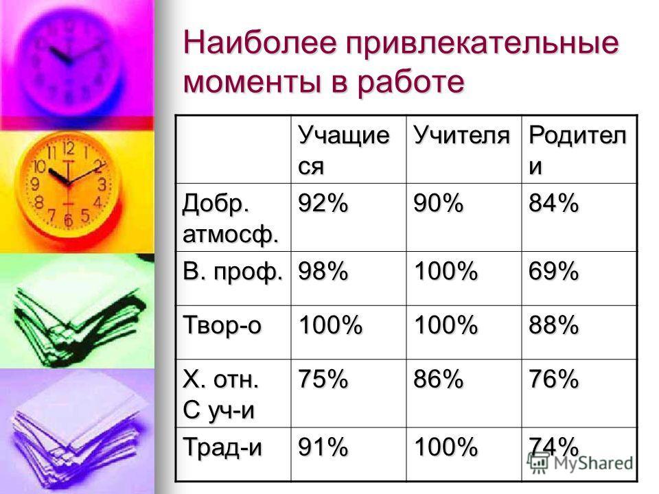 Наиболее привлекательные моменты в работе Учащие ся Учителя Родител и Добр. атмосф. 92%90%84% В. проф. 98%100%69% Твор-о100%100%88% Х. отн. С уч-и 75%86%76% Трад-и91%100%74%