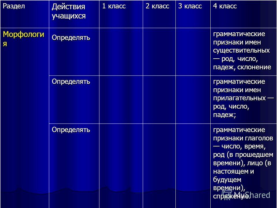 Раздел Действия учащихся 1 класс 2 класс 3 класс 4 класс Морфологи я Определять грамматические признаки имен существительных род, число, падеж, склонение Определять грамматические признаки имен прилагательных род, число, падеж; Определять грамматичес