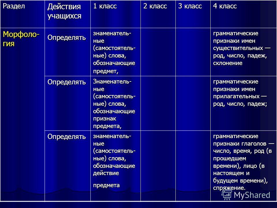 Раздел Действия учащихся 1 класс 2 класс 3 класс 4 класс Морфоло- гия Определять знаменатель- ные (самостоятель- ные) слова, обозначающие предмет, грамматические признаки имен существительных род, число, падеж, склонение Определять Знаменатель- ные (