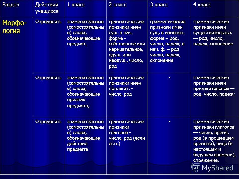 Раздел Действия учащихся 1 класс 2 класс 3 класс 4 класс Морфо- логия Определять знаменательные (самостоятельны е) слова, обозначающие предмет, грамматические признаки имен сущ. в нач. форме - собственное или нарицательное, одуш. или неодуш., число,