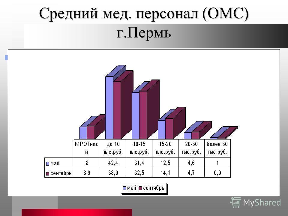 Средний мед. персонал (ОМС) г.Пермь