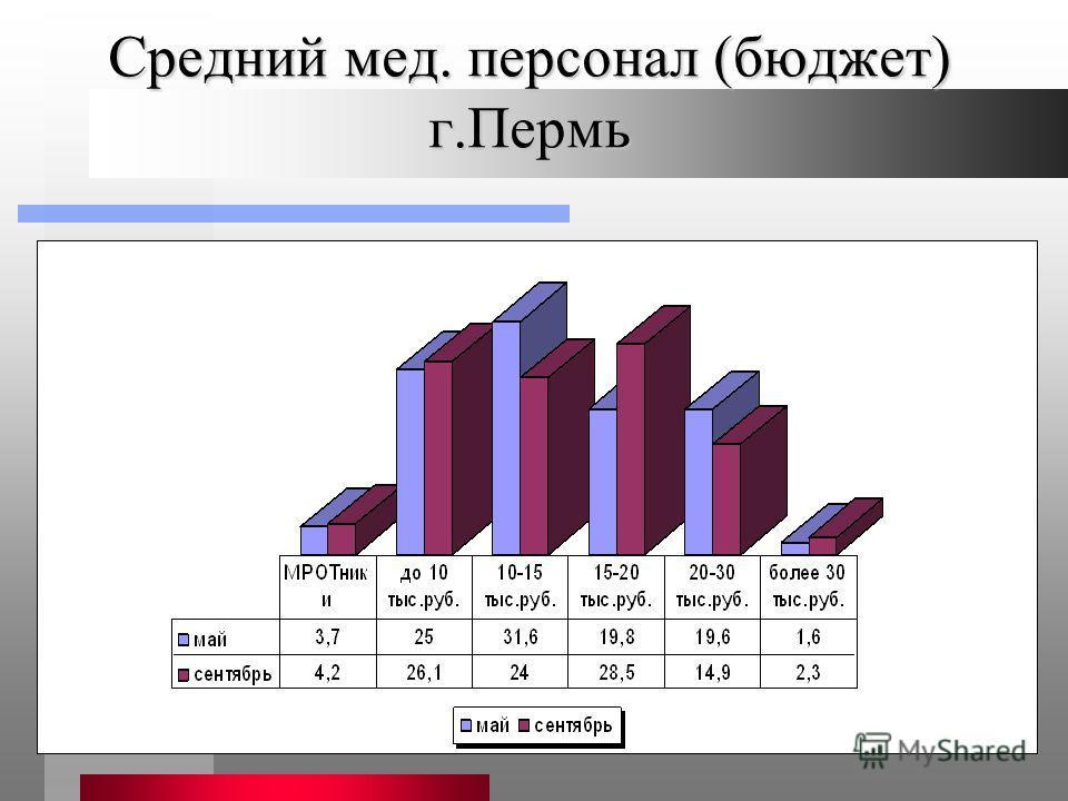 Средний мед. персонал (бюджет) г.Пермь