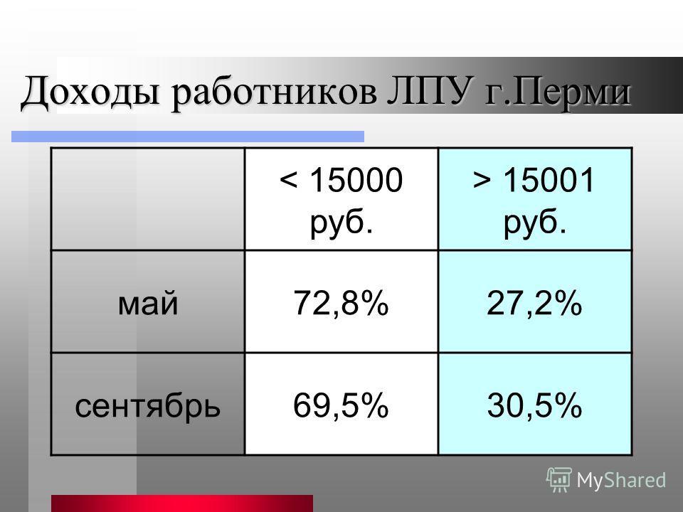 Доходы работников ЛПУ г.Перми < 15000 руб. > 15001 руб. май72,8%27,2% сентябрь69,5%30,5%