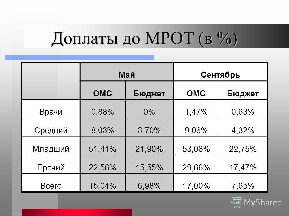 Доплаты до МРОТ (в %) МайСентябрь ОМСБюджетОМСБюджет Врачи0,88%0%1,47%0,63% Средний8,03%3,70%9,06%4,32% Младший51,41%21,90%53,06%22,75% Прочий22,56%15,55%29,66%17,47% Всего15,04%6,98%17,00%7,65%