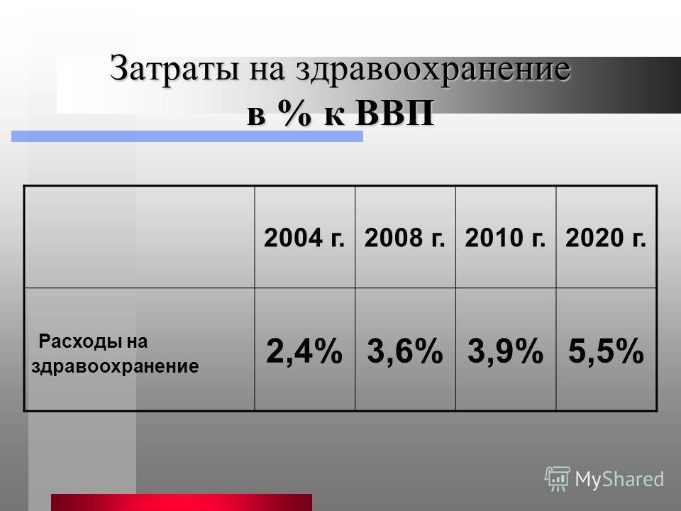 Затраты на здравоохранение в % к ВВП 2004 г.2008 г.2010 г.2020 г. Расходы на здравоохранение 2,4%3,6%3,9%5,5%