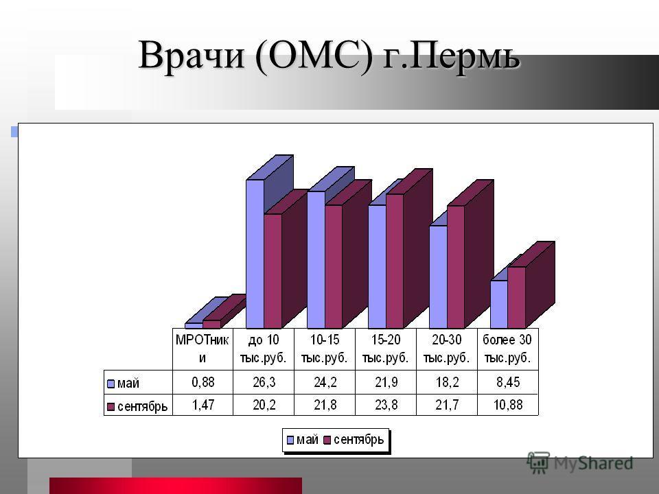 Врачи (ОМС) г.Пермь
