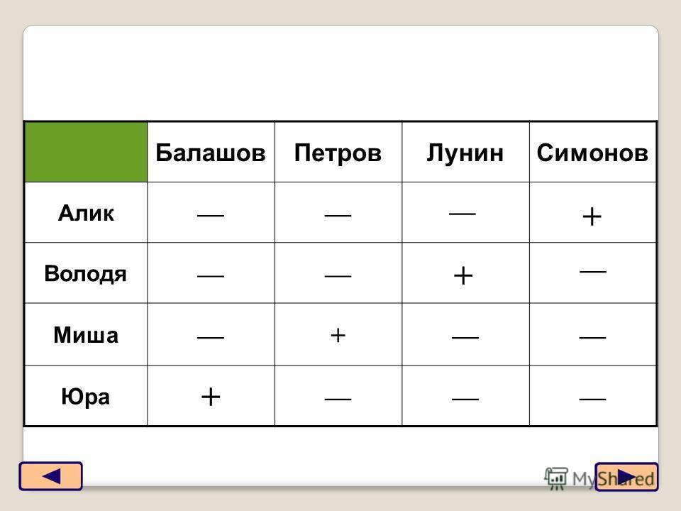 11 БалашовПетровЛунинСимонов Алик Володя Миша + Юра + + +