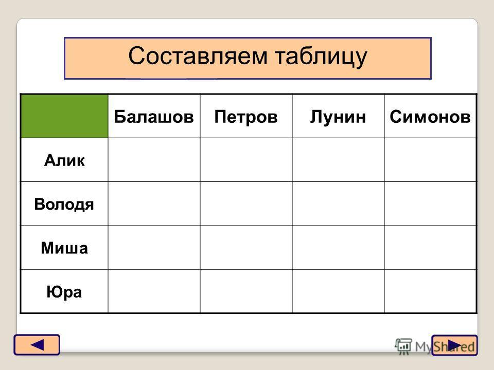 3 БалашовПетровЛунинСимонов Алик Володя Миша Юра Составляем таблицу