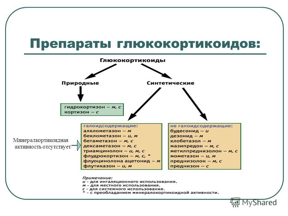 Препараты глюкокортикоидов: Минералкортикоидная активность отсутствует