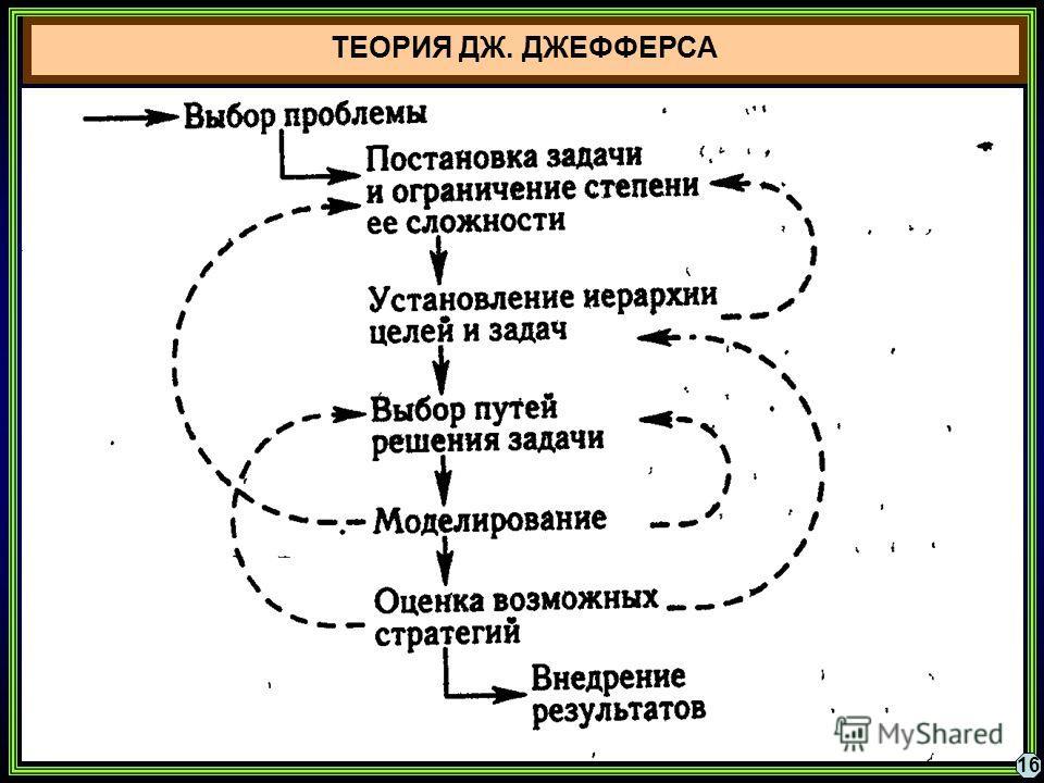 ТЕОРИЯ ДЖ. ДЖЕФФЕРСА 16
