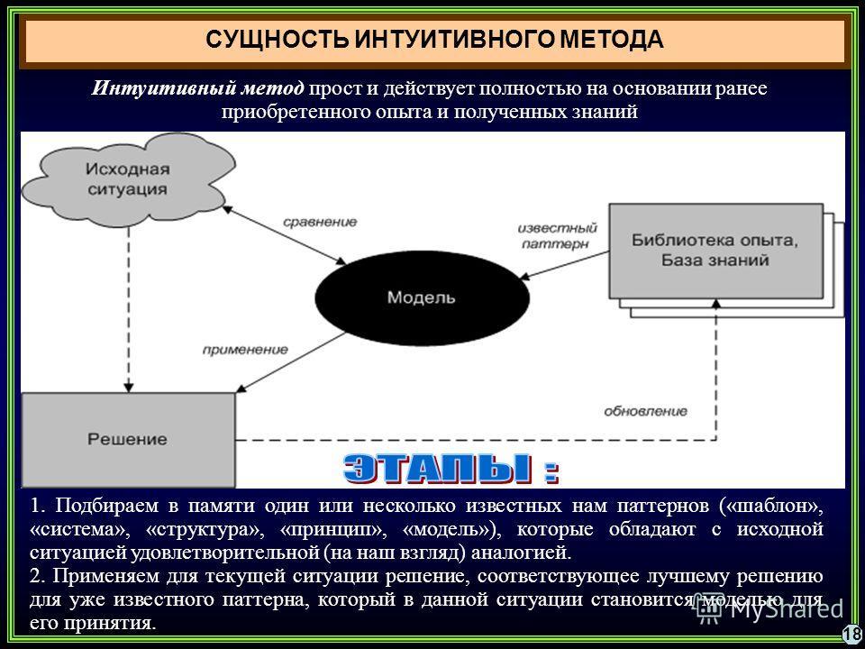18 СУЩНОСТЬ ИНТУИТИВНОГО МЕТОДА 1. Подбираем в памяти один или несколько известных нам паттернов («шаблон», «система», «структура», «принцип», «модель»), которые обладают с исходной ситуацией удовлетворительной (на наш взгляд) аналогией. 2. Применяем