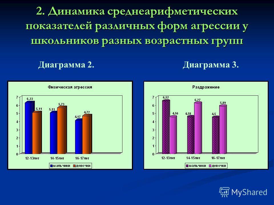 2. Динамика среднеарифметических показателей различных форм агрессии у школьников разных возрастных групп Диаграмма 2.Диаграмма 3.