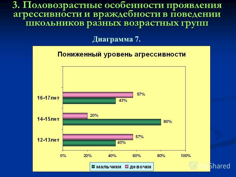 3. Половозрастные особенности проявления агрессивности и враждебности в поведении школьников разных возрастных групп Диаграмма 7.