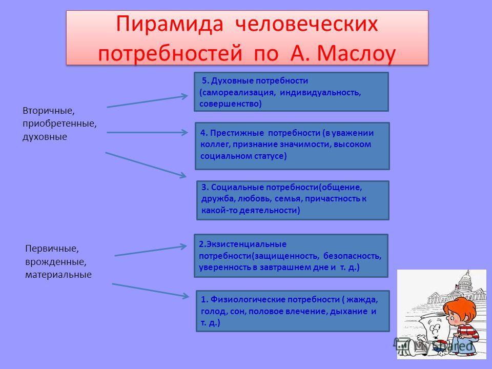 Пирамида человеческих потребностей по А. Маслоу Вторичные, приобретенные, духовные Первичные, врожденные, материальные 5. Духовные потребности (самореализация, индивидуальность, совершенство) 4. Престижные потребности (в уважении коллег, признание зн