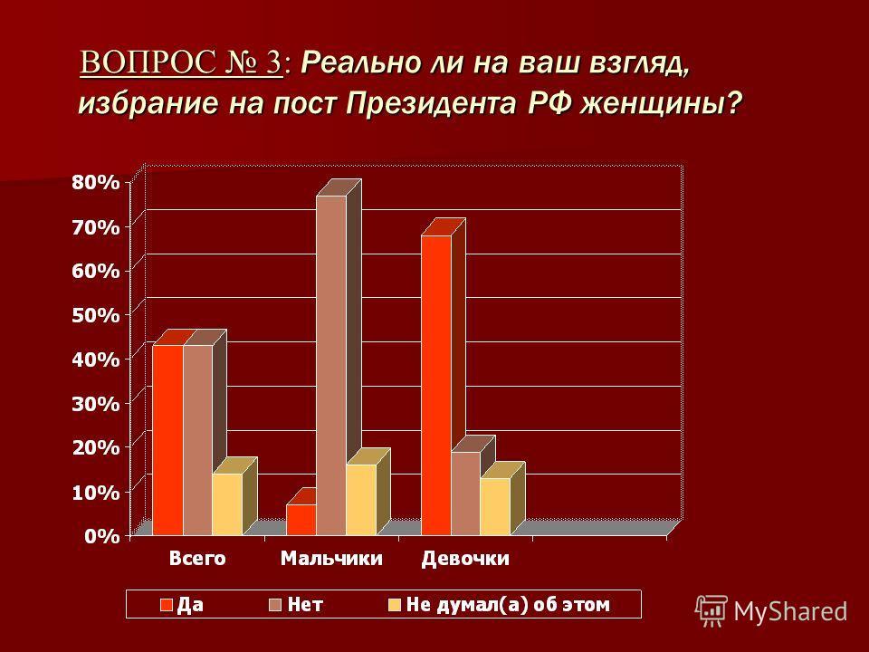 ВОПРОС 3: Реально ли на ваш взгляд, избрание на пост Президента РФ женщины? ВОПРОС 3: Реально ли на ваш взгляд, избрание на пост Президента РФ женщины?