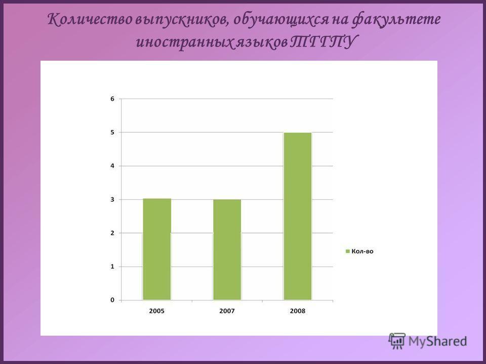 Количество выпускников, обучающихся на факультетe иностранных языков ТГГПУ