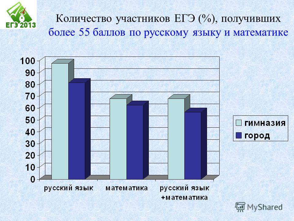 Количество участников ЕГЭ (%), получивших более 55 баллов по русскому языку и математике