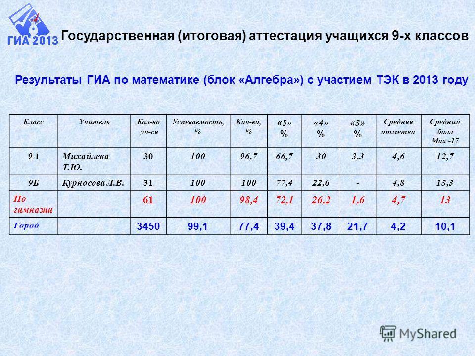 Результаты ГИА по математике (блок «Алгебра») с участием ТЭК в 2013 году Государственная (итоговая) аттестация учащихся 9-х классов КлассУчительКол-во уч-ся Успеваемость, % Кач-во, % « 5» % «4» % «3» % Средняя отметка Средний балл Мах -17 9АМихайлева