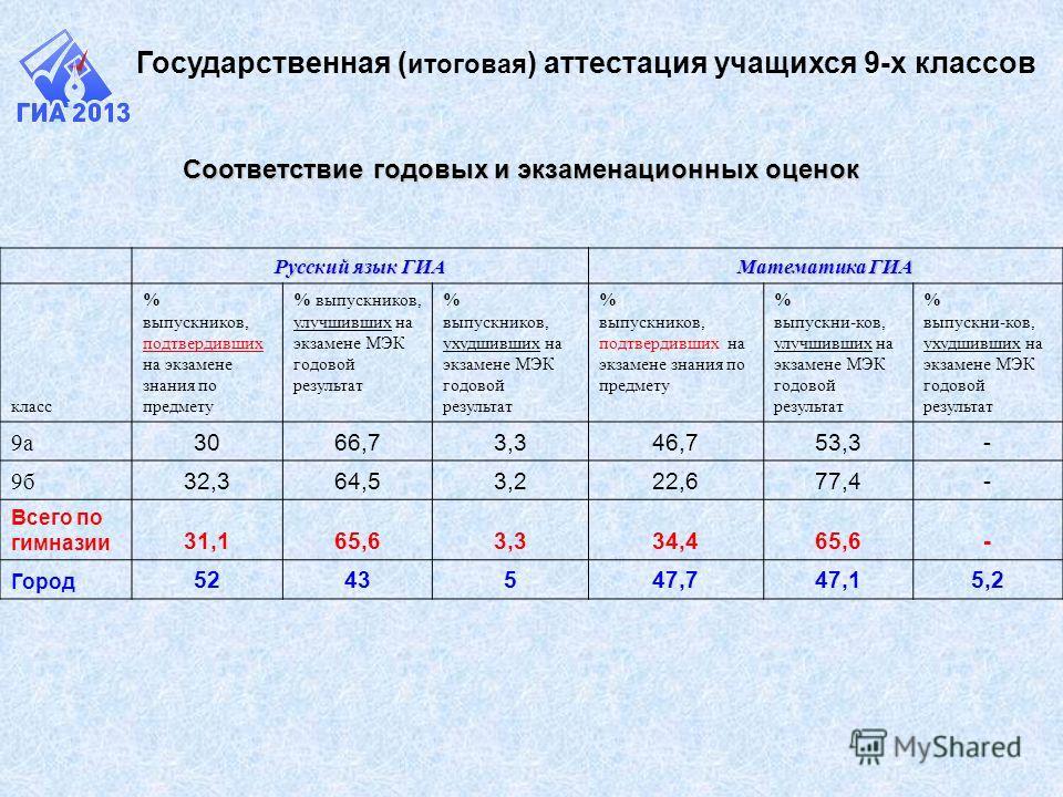 Соответствие годовых и экзаменационных оценок Русский язык ГИА Математика ГИА класс % выпускников, подтвердивших на экзамене знания по предмету % выпускников, улучшивших на экзамене МЭК годовой результат % выпускников, ухудшивших на экзамене МЭК годо
