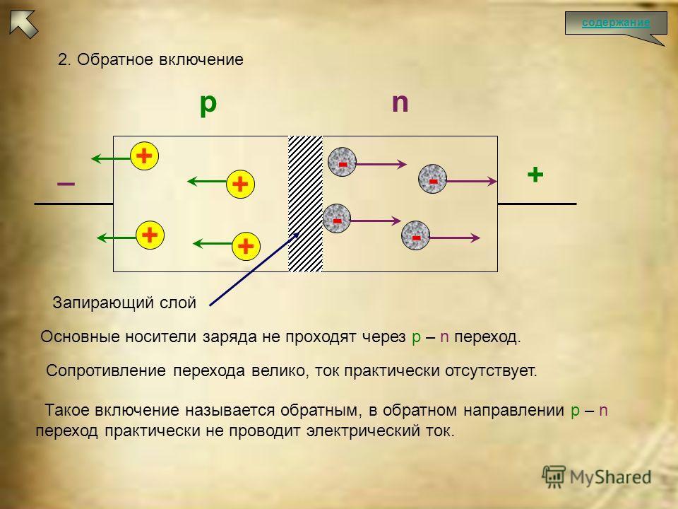 + _ 2. Обратное включение + + + + - - - - Основные носители заряда не проходят через p – n переход. Сопротивление перехода велико, ток практически отсутствует. Такое включение называется обратным, в обратном направлении p – n переход практически не п