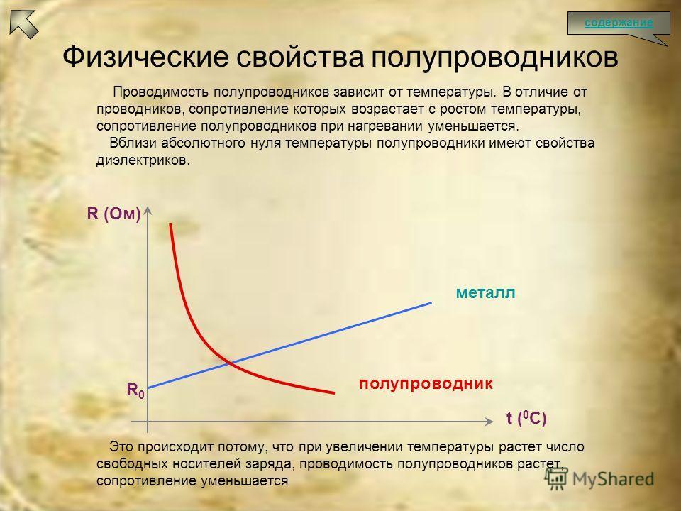 Физические свойства полупроводников Проводимость полупроводников зависит от температуры. В отличие от проводников, сопротивление которых возрастает с ростом температуры, сопротивление полупроводников при нагревании уменьшается. Вблизи абсолютного нул