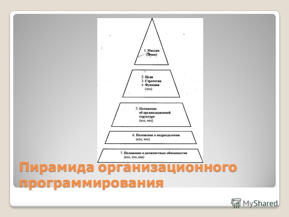 Пирамида организационного программирования