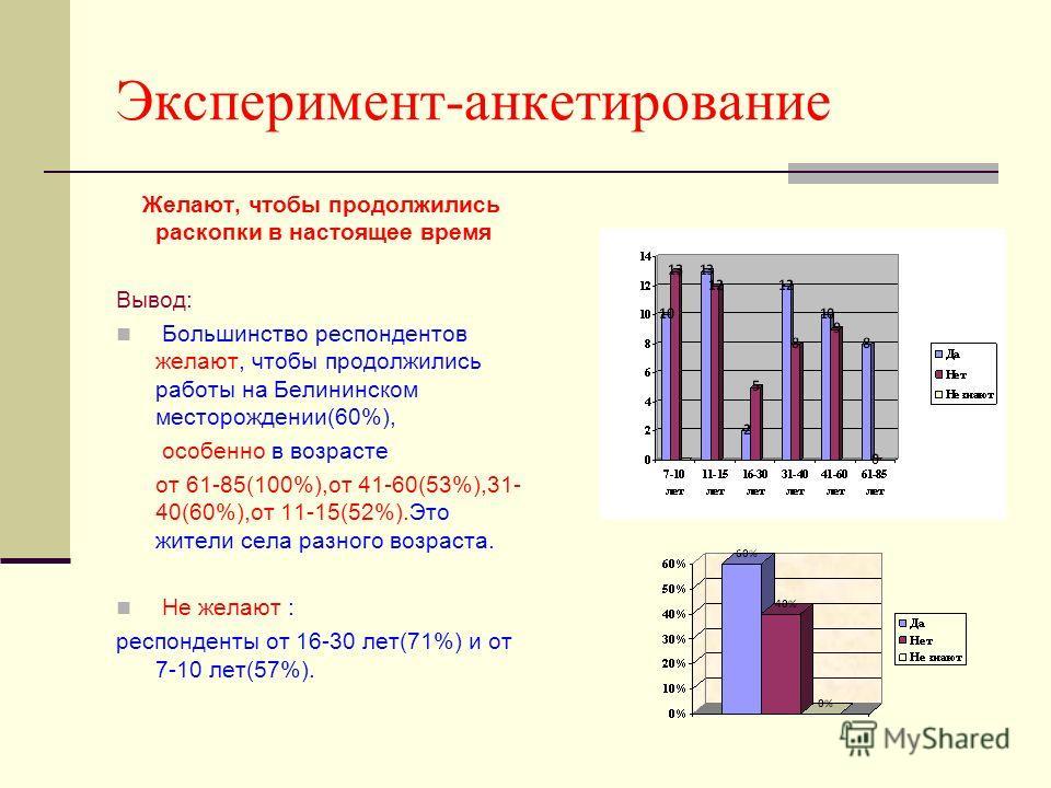 Эксперимент-анкетирование Желают, чтобы продолжились раскопки в настоящее время Вывод: Большинство респондентов желают, чтобы продолжились работы на Белининском месторождении(60%), особенно в возрасте от 61-85(100%),от 41-60(53%),31- 40(60%),от 11-15