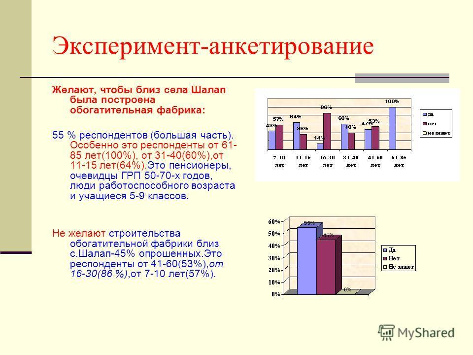 Эксперимент-анкетирование Желают, чтобы близ села Шалап была построена обогатительная фабрика: 55 % респондентов (большая часть). Особенно это респонденты от 61- 85 лет(100%), от 31-40(60%),от 11-15 лет(64%).Это пенсионеры, очевидцы ГРП 50-70-х годов