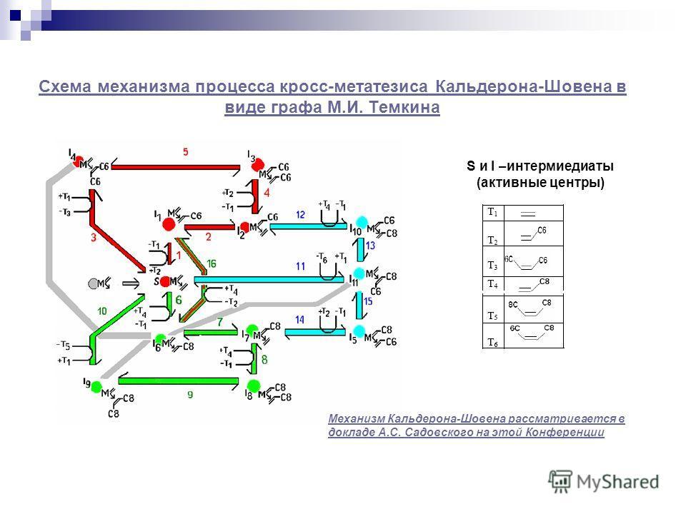Схема механизма процесса кросс-метатезиса Кальдерона-Шовена в виде графа М.И. Темкина S и I –интермиедиаты (активные центры) Механизм Кальдерона-Шовена рассматривается в докладе А.С. Садовского на этой Конференции