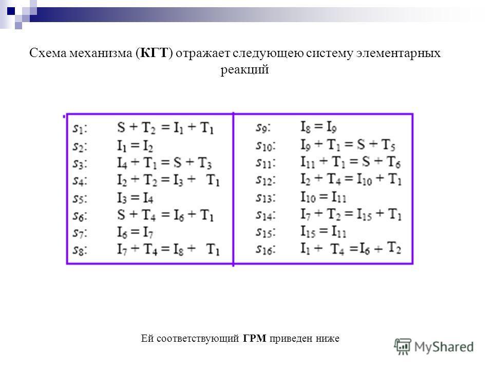 Схема механизма (КГТ) отражает следующею систему элементарных реакций Ей соответствующий ГРМ приведен ниже
