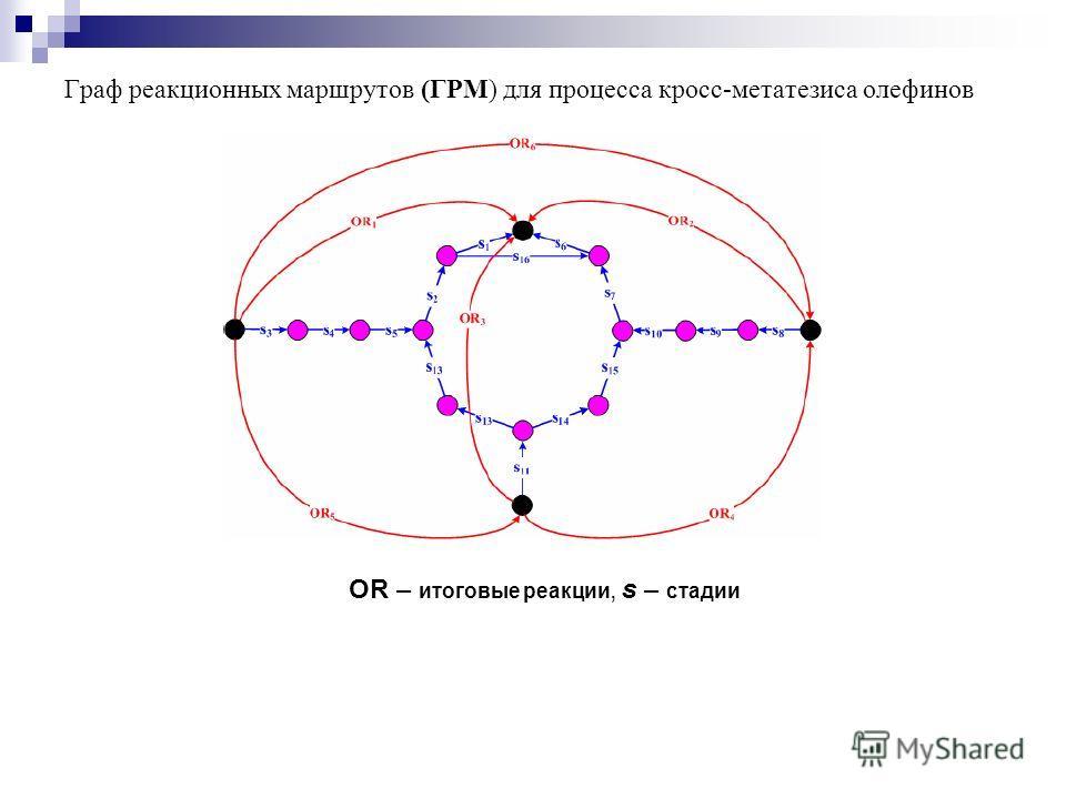 Граф реакционных маршрутов (ГРМ) для процесса кросс-метатезиса олефинов OR – итоговые реакции, s – стадии