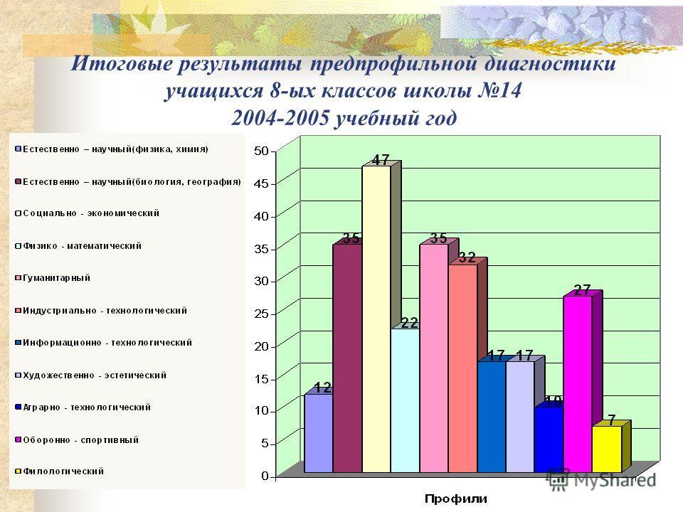 Итоговые результаты предпрофильной диагностики учащихся 8-ых классов школы 14 2004-2005 учебный год