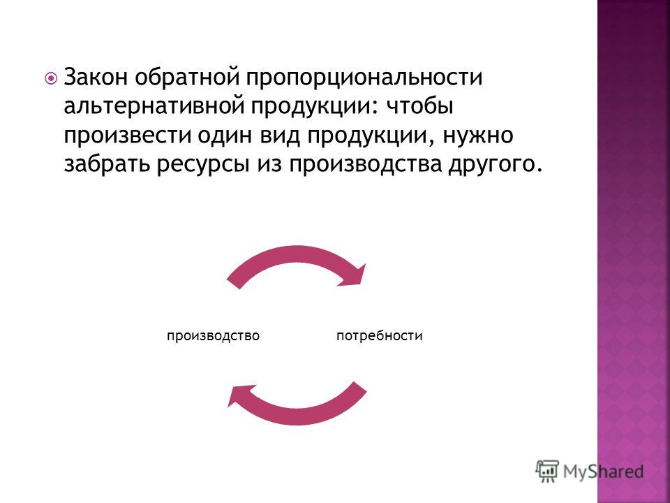 Закон обратной пропорциональности альтернативной продукции: чтобы произвести один вид продукции, нужно забрать ресурсы из производства другого. потребностипроизводство