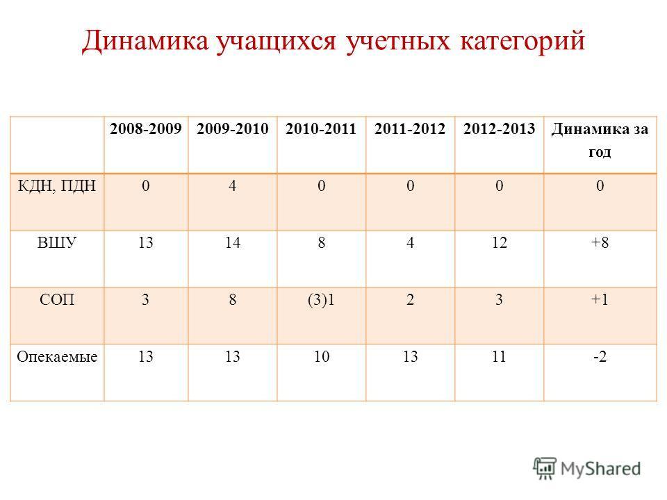 Динамика учащихся учетных категорий 2008-20092009-20102010-20112011-20122012-2013 Динамика за год КДН, ПДН040000 ВШУ13148412+8 СОП38(3)123+1 Опекаемые13 101311-2