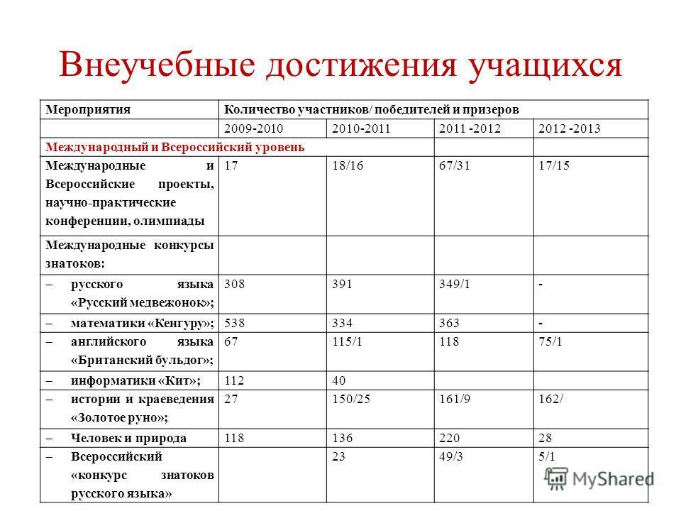 МероприятияКоличество участников/ победителей и призеров 2009-20102010-20112011 -20122012 -2013 Международный и Всероссийский уровень Международные и Всероссийские проекты, научно-практические конференции, олимпиады 1718/1667/3117/15 Международные ко