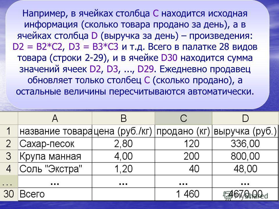 Например, в ячейках столбца С находится исходная информация (сколько товара продано за день), а в ячейках столбца D (выручка за день) – произведения: D2 = B2*C2, D3 = B3*C3 и т.д. Всего в палатке 28 видов товара (строки 2-29), и в ячейке D30 находитс