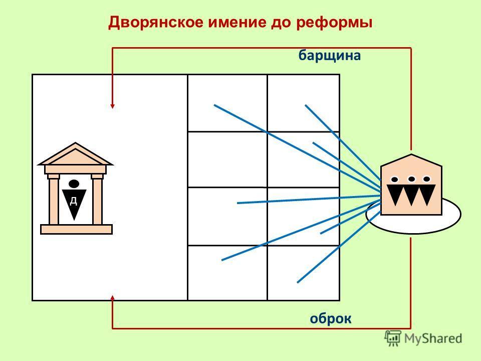 Дворянское имение до реформы оброк барщина Д д