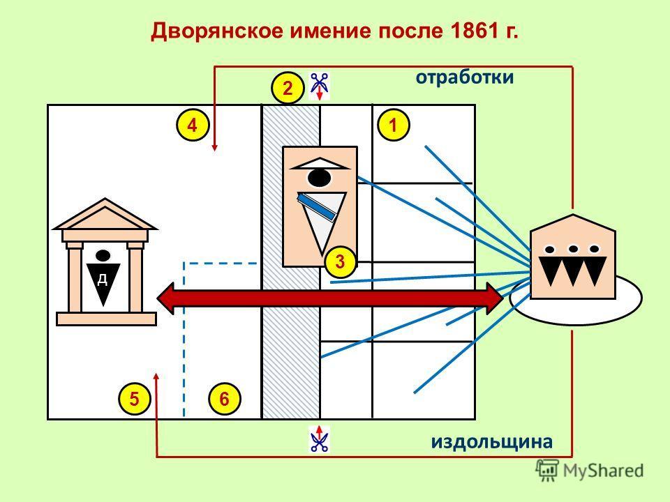 Дворянское имение после 1861 г. Д д отработки издольщина 1 2 3 4 56