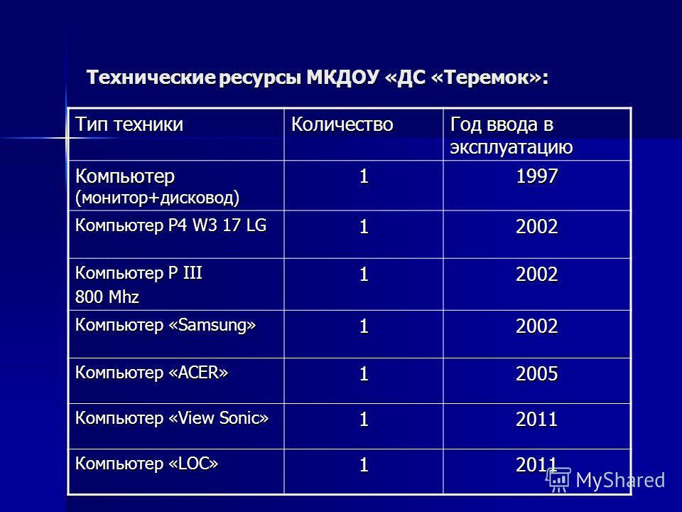 Технические ресурсы МКДОУ «ДС «Теремок»: Тип техники Количество Год ввода в эксплуатацию Компьютер (монитор+дисковод) 11997 Компьютер P4 W3 17 LG 1 2002 Компьютер P III 800 Mhz 12002 Компьютер «Samsung» 12002 Компьютер «ACER» 12005 Компьютер «View So