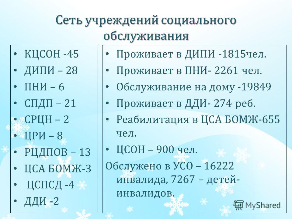 Сеть учреждений социального обслуживания КЦСОН -45 ДИПИ – 28 ПНИ – 6 СПДП – 21 СРЦН – 2 ЦРИ – 8 РЦДПОВ – 13 ЦСА БОМЖ-3 ЦСПСД -4 ДДИ -2 Проживает в ДИПИ -1815чел. Проживает в ПНИ- 2261 чел. Обслуживание на дому -19849 Проживает в ДДИ- 274 реб. Реабили