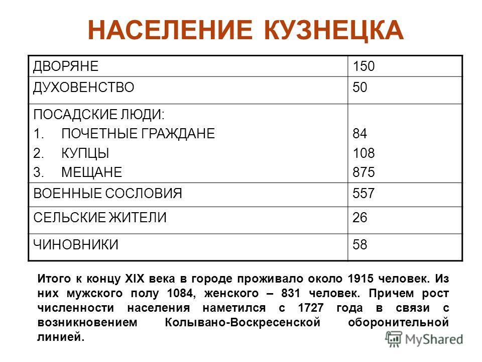 НАСЕЛЕНИЕ КУЗНЕЦКА ДВОРЯНЕ150 ДУХОВЕНСТВО50 ПОСАДСКИЕ ЛЮДИ: 1.ПОЧЕТНЫЕ ГРАЖДАНЕ 2.КУПЦЫ 3.МЕЩАНЕ 84 108 875 ВОЕННЫЕ СОСЛОВИЯ557 СЕЛЬСКИЕ ЖИТЕЛИ26 ЧИНОВНИКИ58 Итого к концу XIX века в городе проживало около 1915 человек. Из них мужского полу 1084, жен