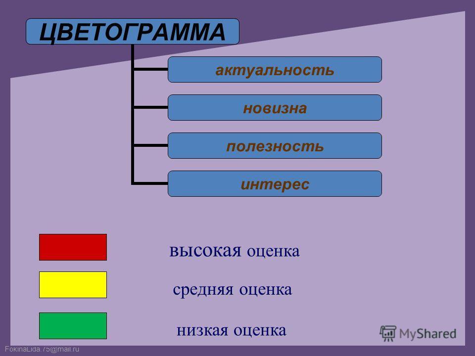 FokinaLida.75@mail.ru ЦВЕТОГРАММА актуальность новизна полезность интерес высокая оценка средняя оценка низкая оценка