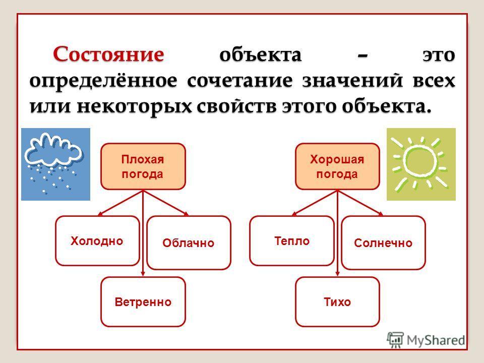 Состояние объекта – это определённое сочетание значений всех или некоторых свойств этого объекта. Тепло Хорошая погода Тихо Солнечно Холодно Плохая погода Ветренно Облачно