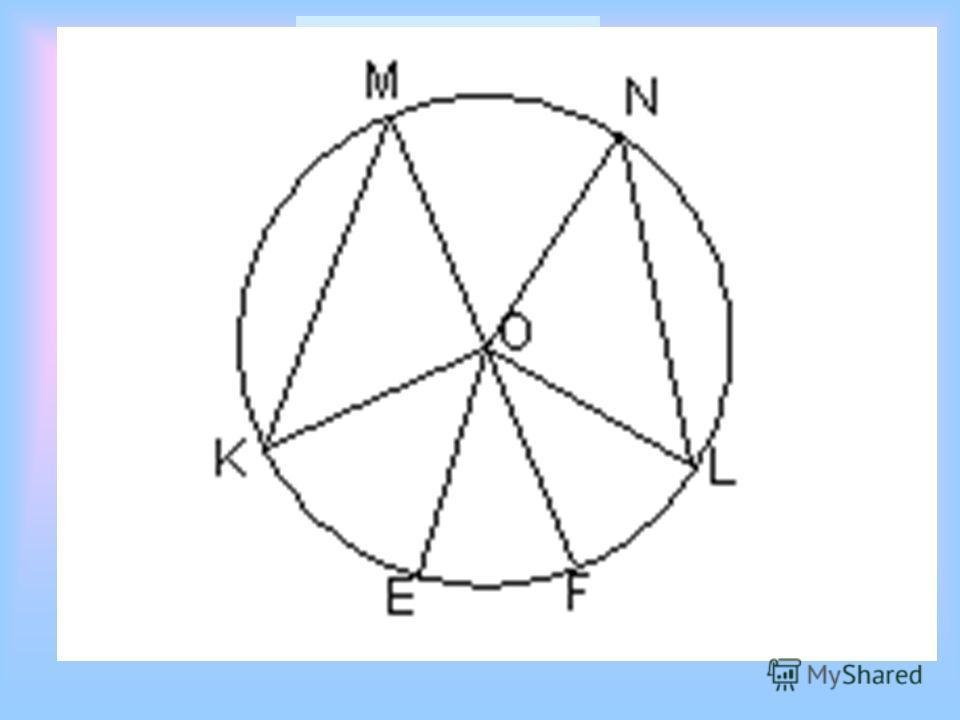 Вписанные углы Элементы Центр окружности – точка О Вершина угла – точка В Стороны угла – лучи ВА и ВС Угол опирается на дугу АС
