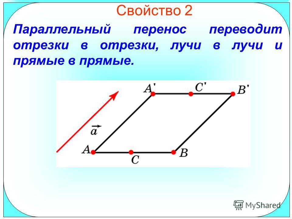 Свойство 2 Параллельный перенос переводит отрезки в отрезки, лучи в лучи и прямые в прямые.