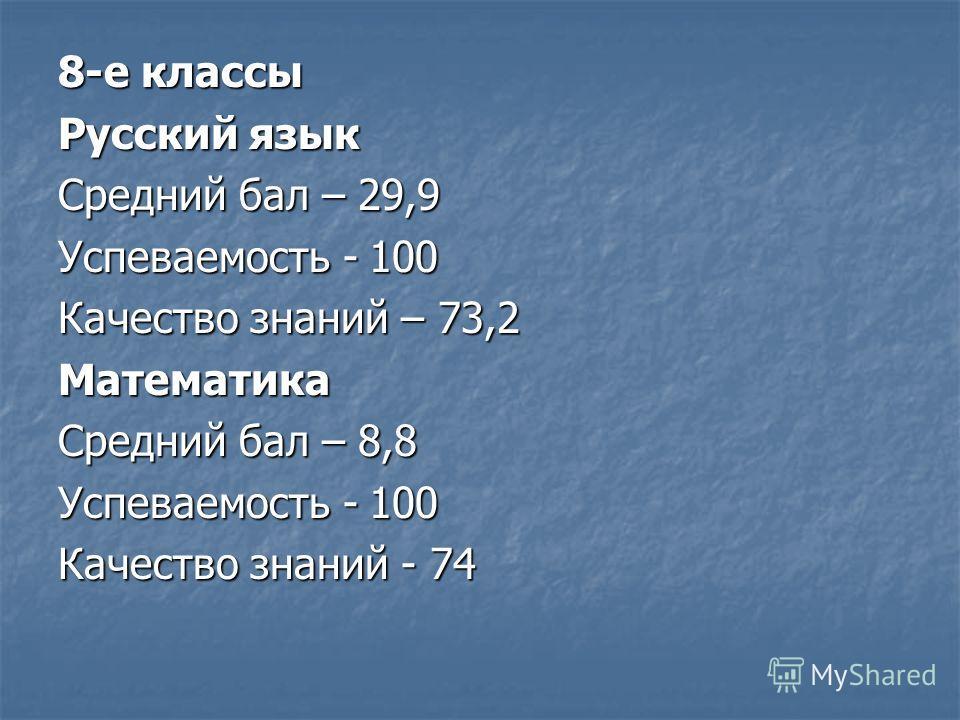 8-е классы Русский язык Средний бал – 29,9 Успеваемость - 100 Качество знаний – 73,2 Математика Средний бал – 8,8 Успеваемость - 100 Качество знаний - 74