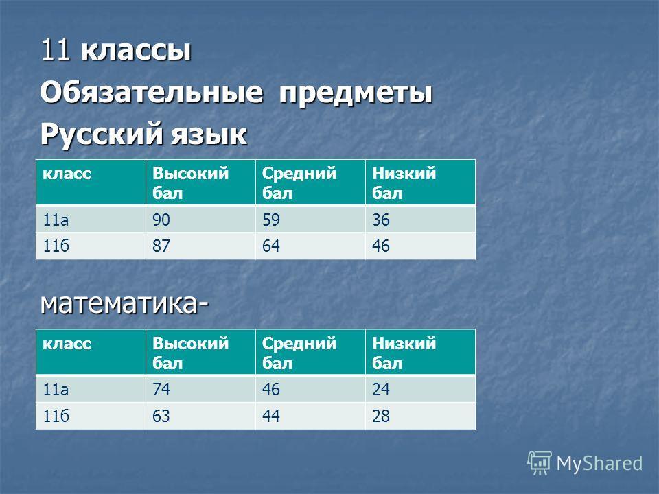11 классы Обязательные предметы Русский язык математика- классВысокий бал Средний бал Низкий бал 11а905936 11б876446 классВысокий бал Средний бал Низкий бал 11а744624 11б634428
