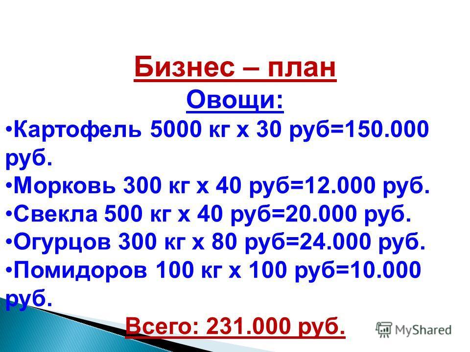Бизнес – план Овощи: Картофель 5000 кг х 30 руб=150.000 руб. Морковь 300 кг х 40 руб=12.000 руб. Свекла 500 кг х 40 руб=20.000 руб. Огурцов 300 кг х 80 руб=24.000 руб. Помидоров 100 кг х 100 руб=10.000 руб. Всего: 231.000 руб.
