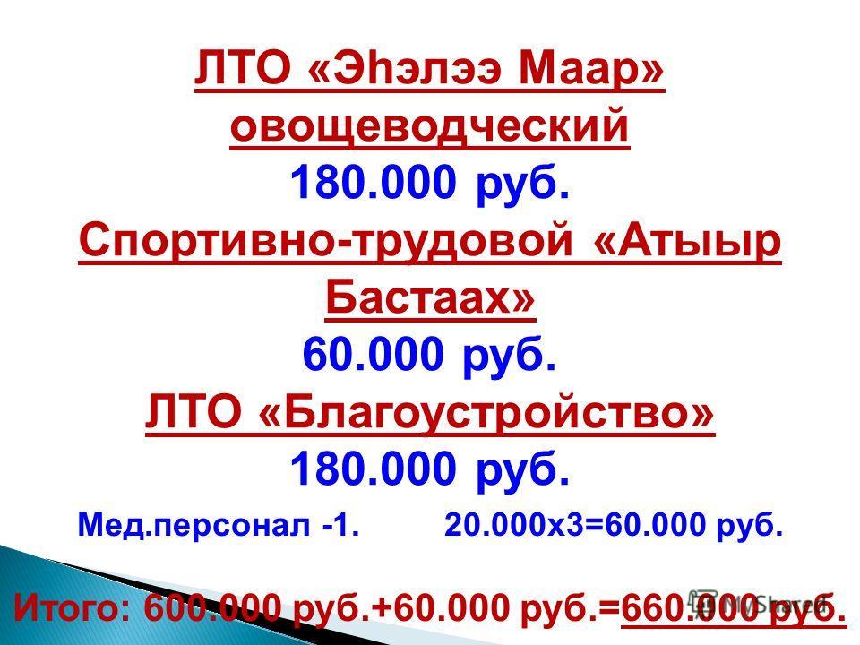 ЛТО «Эhэлээ Маар» овощеводческий 180.000 руб. Спортивно-трудовой «Атыыр Бастаах» 60.000 руб. ЛТО «Благоустройство» 180.000 руб. Мед.персонал -1. 20.000х3=60.000 руб. Итого: 600.000 руб.+60.000 руб.=660.000 руб.